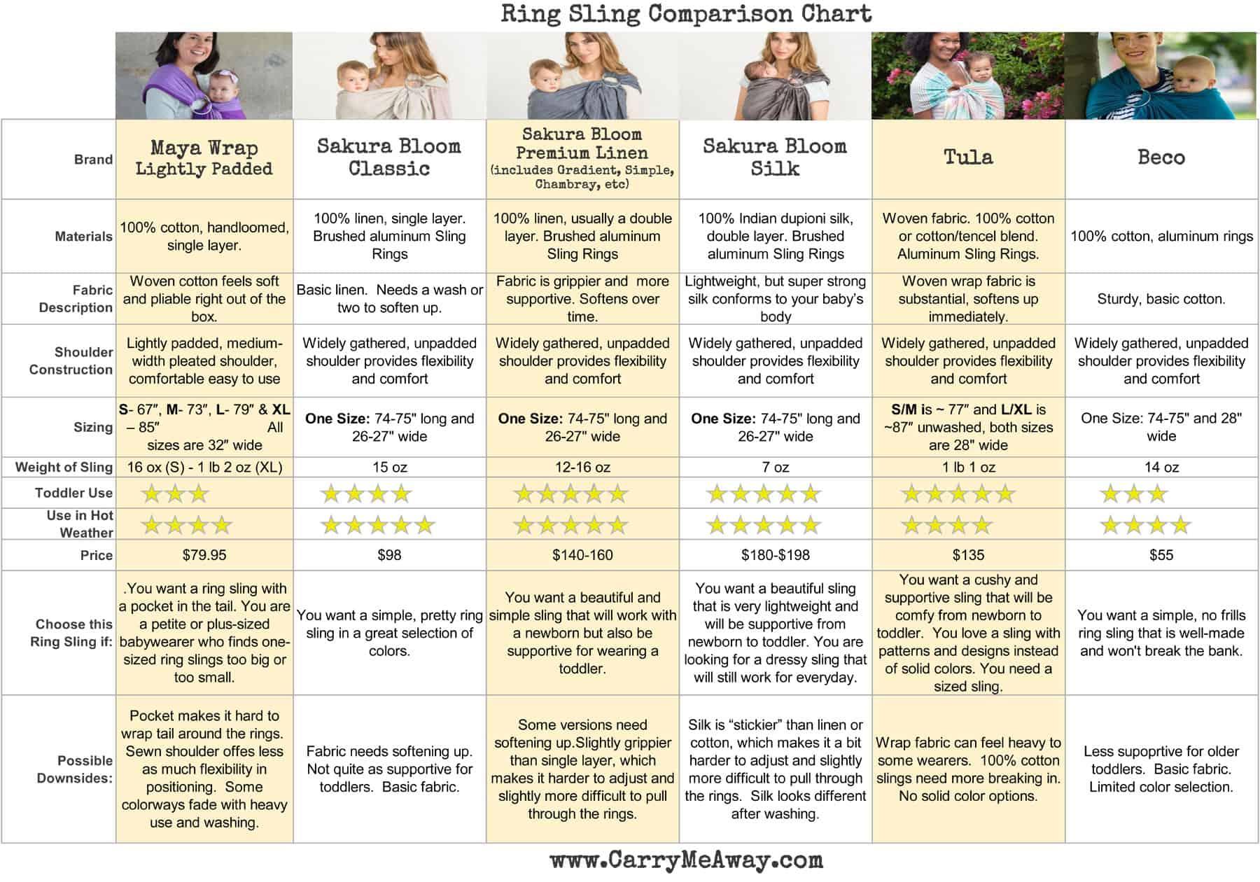 Maya Wrap | Sakura Bloom | Tula Ring Sling | Beco Ring Sling | Ring Sling Comparison Chart