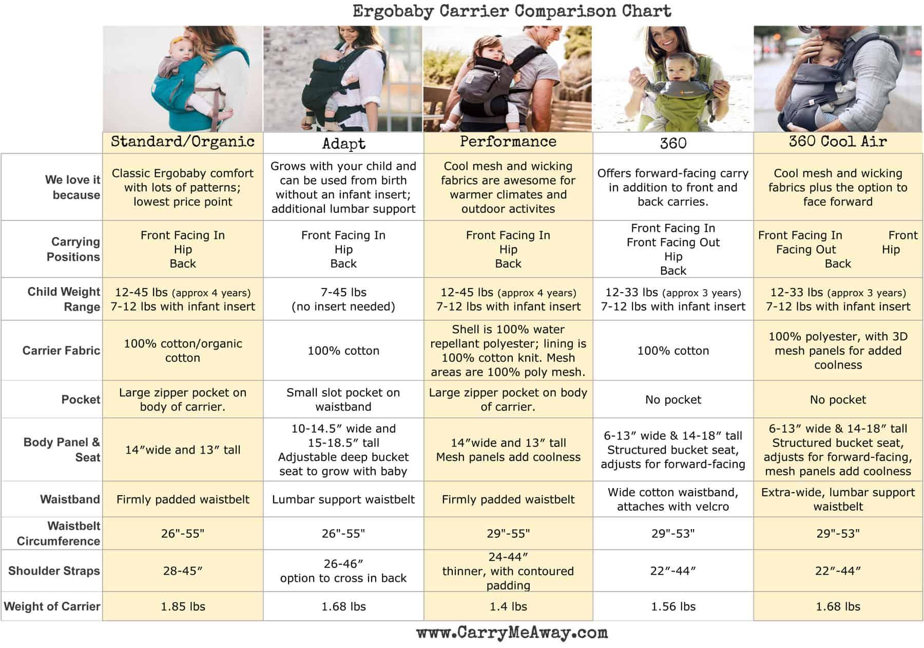 Ergo Comparison Chart Standard Performance 360 Adapt Carry